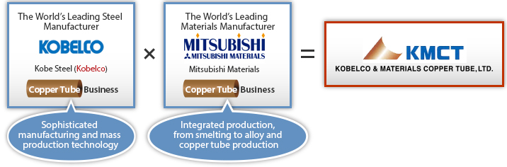 KMCT in 3 Minutes | Company | Kobelco & Materials Copper Tube